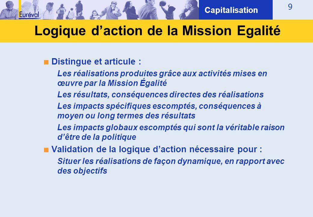 Logique d'action de la Mission Egalité