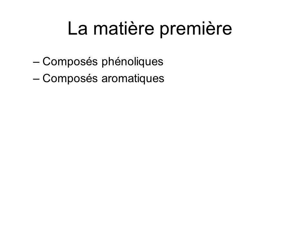 La matière première Composés phénoliques Composés aromatiques