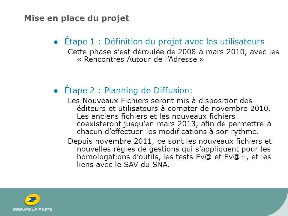 Étape 1 : Définition du projet avec les utilisateurs