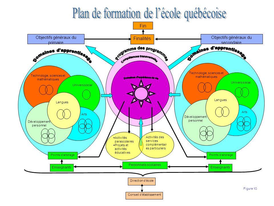 Plan de formation de l'école québécoise