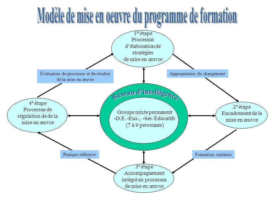 Modèle de mise en oeuvre du programme de formation