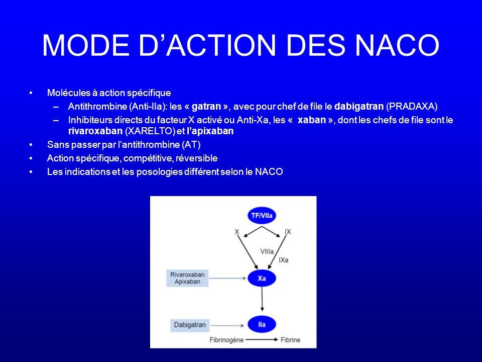MODE D'ACTION DES NACO Molécules à action spécifique