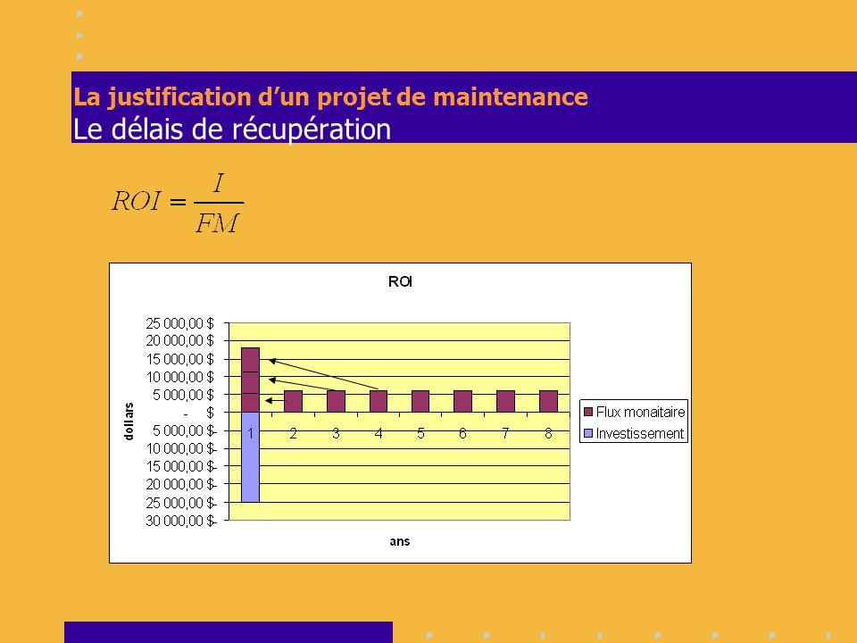 La justification d'un projet de maintenance Le délais de récupération