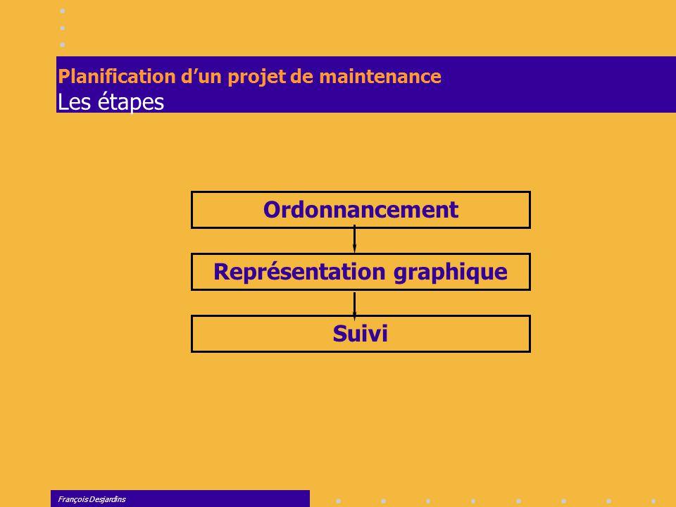 Planification d'un projet de maintenance Les étapes