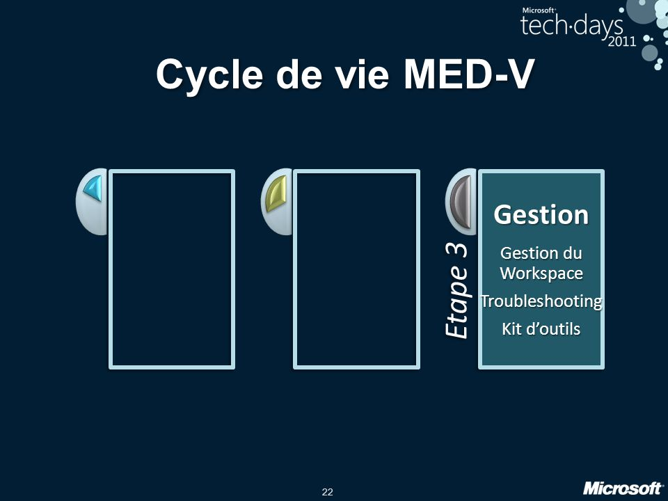 Cycle de vie MED-V Etape 3 Gestion Gestion du Workspace