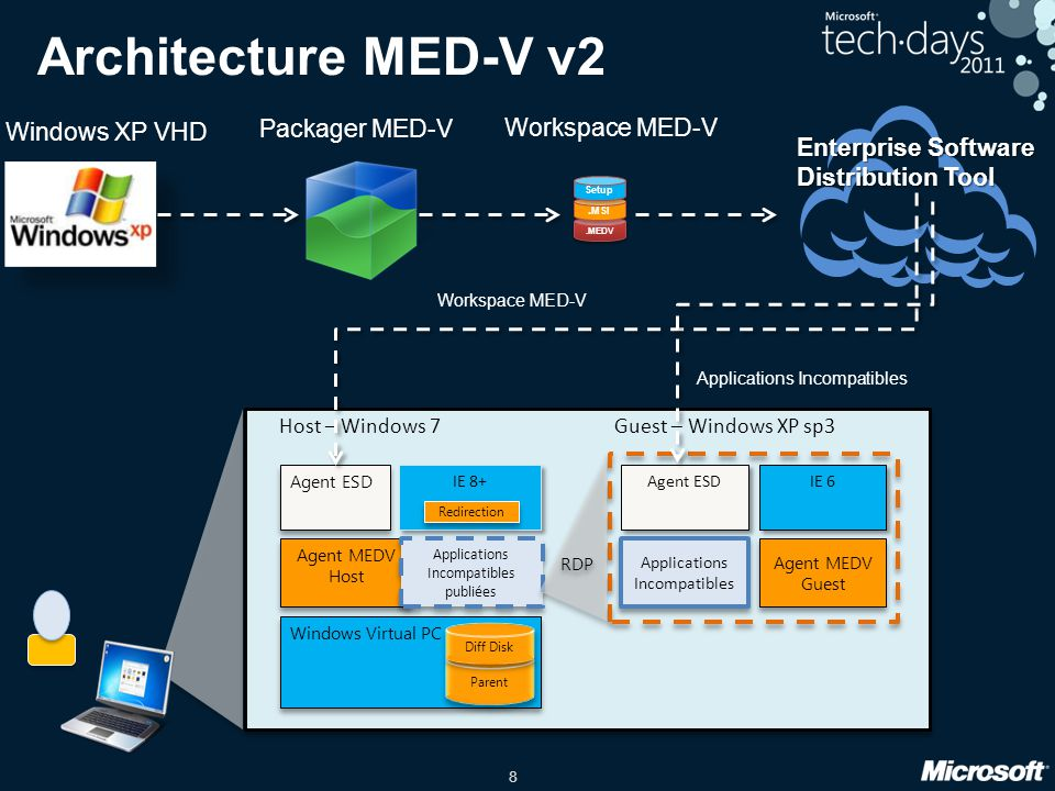 Architecture MED-V v2 Packager MED-V Workspace MED-V Windows XP VHD