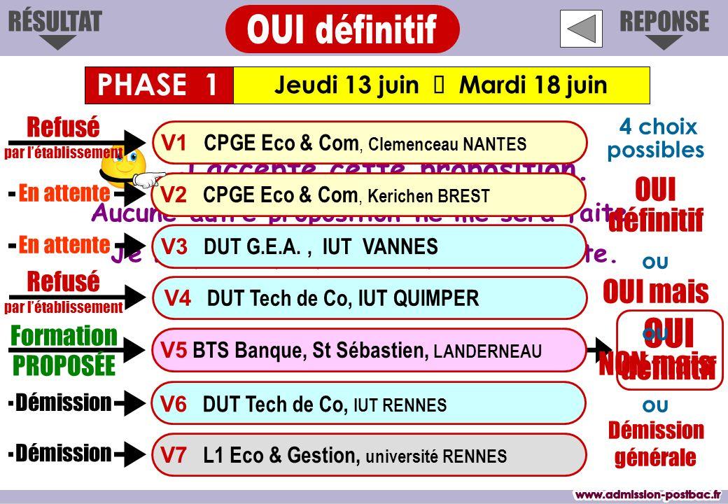 OUI OUI définitif www.admission-postbac.fr www.admission-postbac.fr
