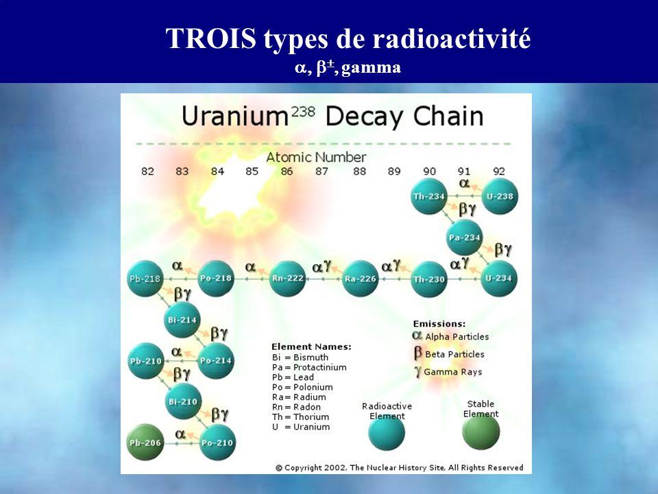 TROIS types de radioactivité