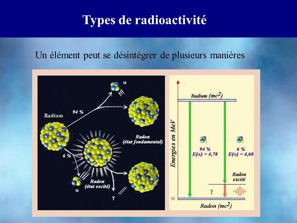 Types de radioactivité