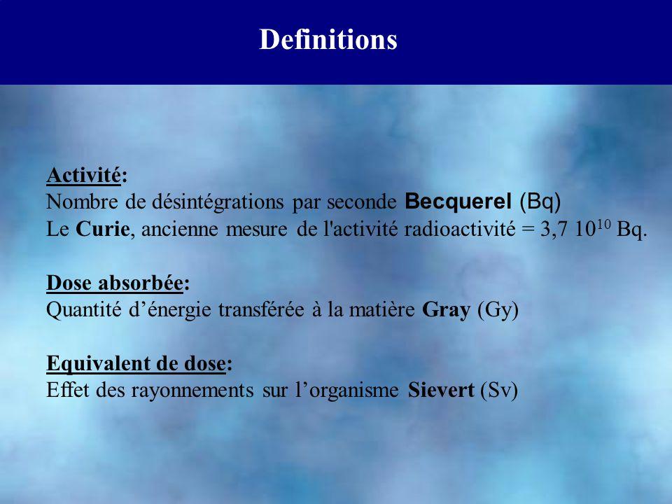 Definitions Activité: