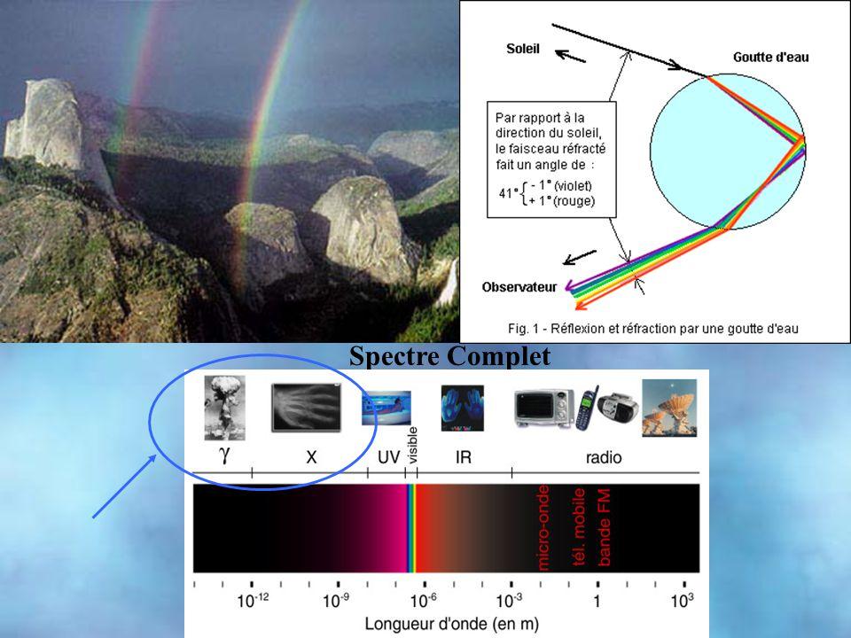 Spectre Complet Spectre de la lumière visible