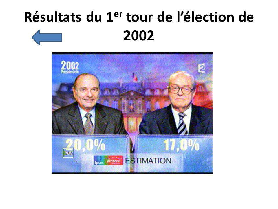 Résultats du 1er tour de l'élection de 2002