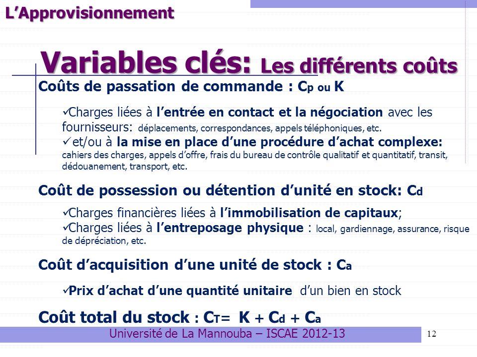 Variables clés: Les différents coûts