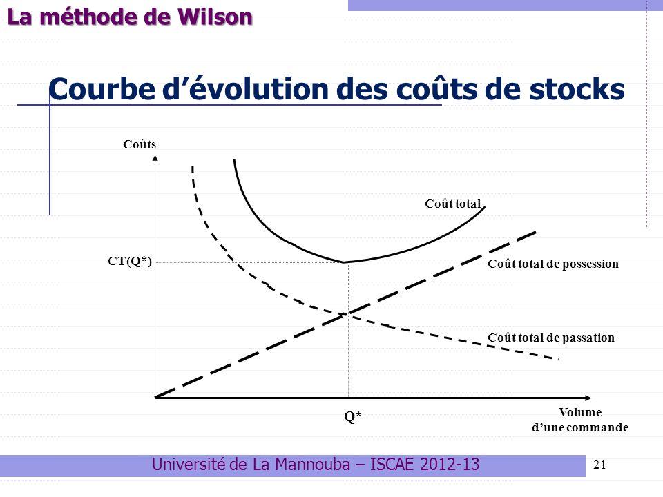 Courbe d'évolution des coûts de stocks
