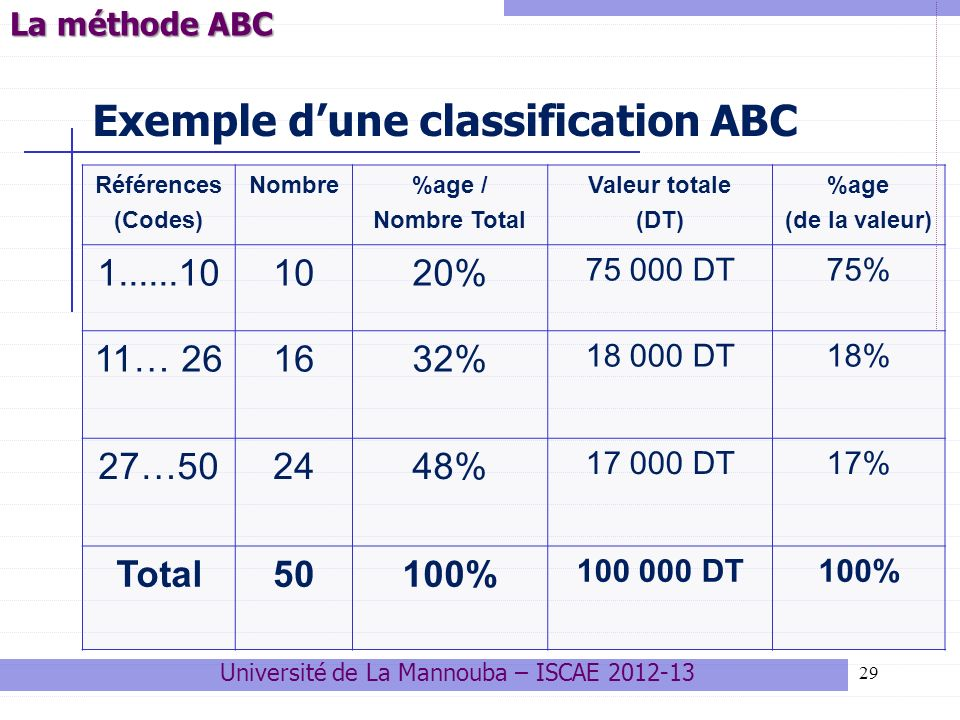 Exemple d'une classification ABC