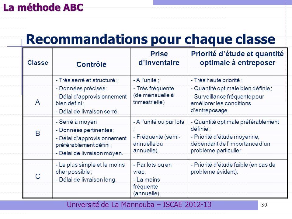 Recommandations pour chaque classe