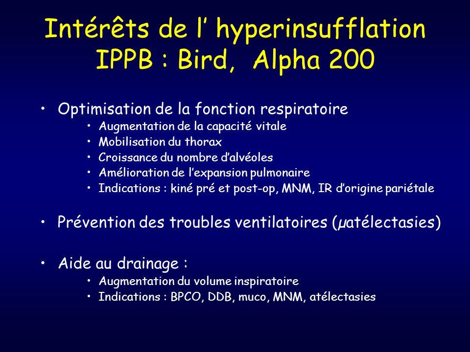 Intérêts de l' hyperinsufflation IPPB : Bird, Alpha 200
