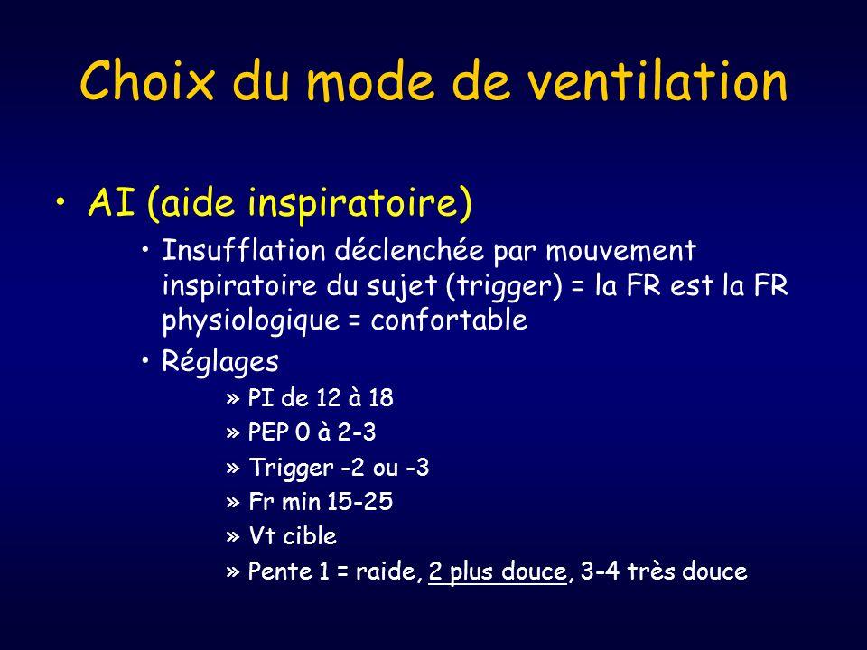Choix du mode de ventilation