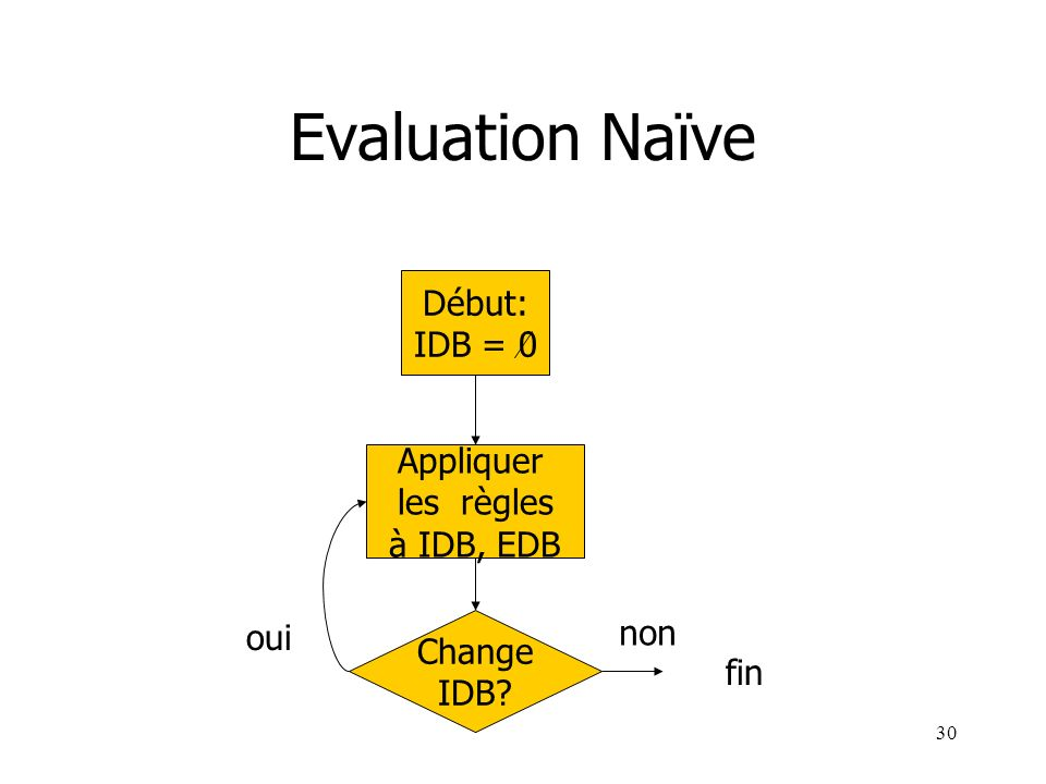 Evaluation Naïve Début: IDB = 0 Appliquer les règles à IDB, EDB non