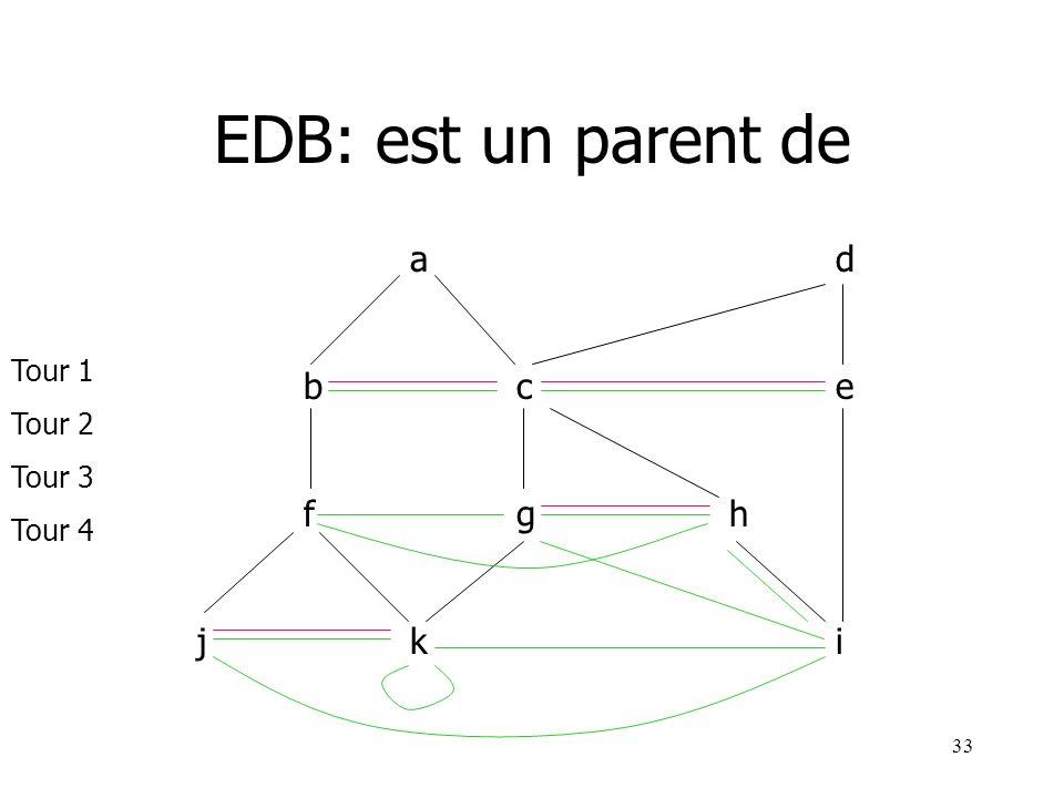 EDB: est un parent de a d b c e f g h j k i Tour 1 Tour 2 Tour 3