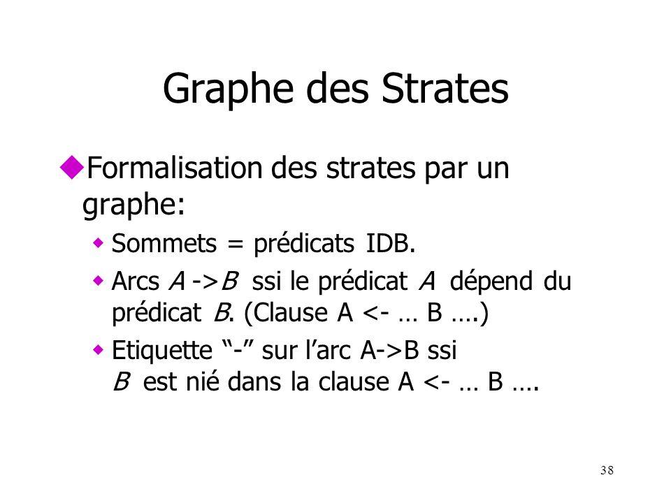 Graphe des Strates Formalisation des strates par un graphe: