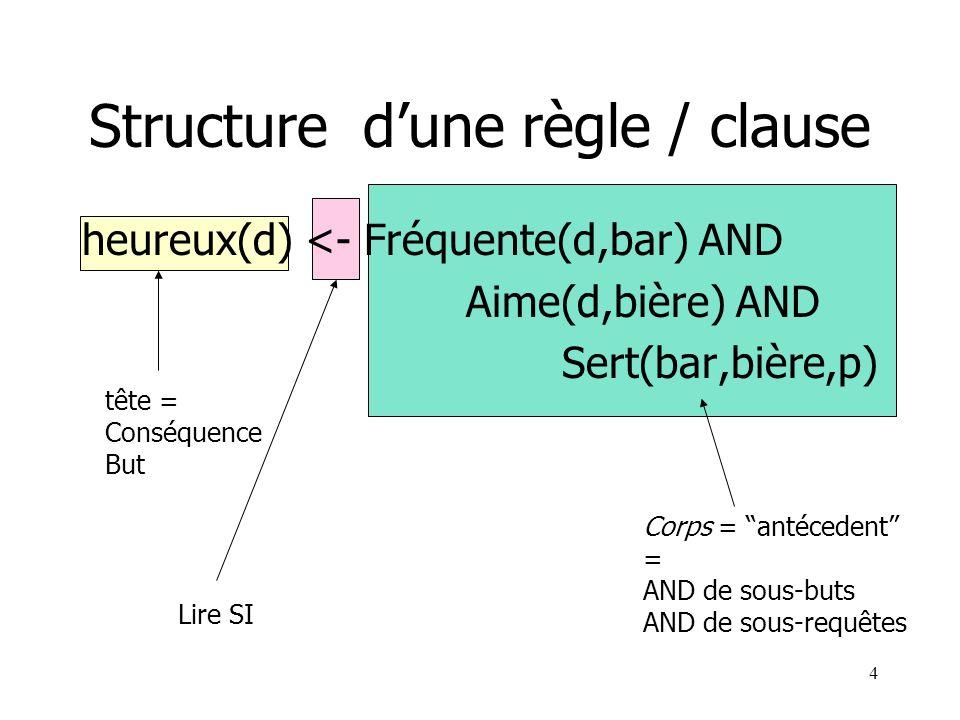Structure d'une règle / clause