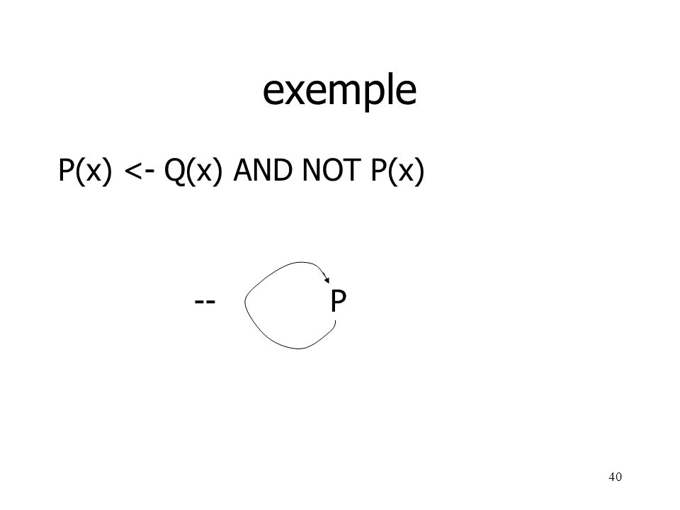 exemple P(x) <- Q(x) AND NOT P(x) -- P