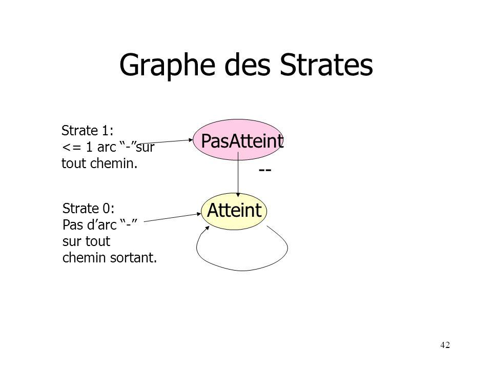Graphe des Strates PasAtteint -- Atteint Strate 1: <= 1 arc - sur