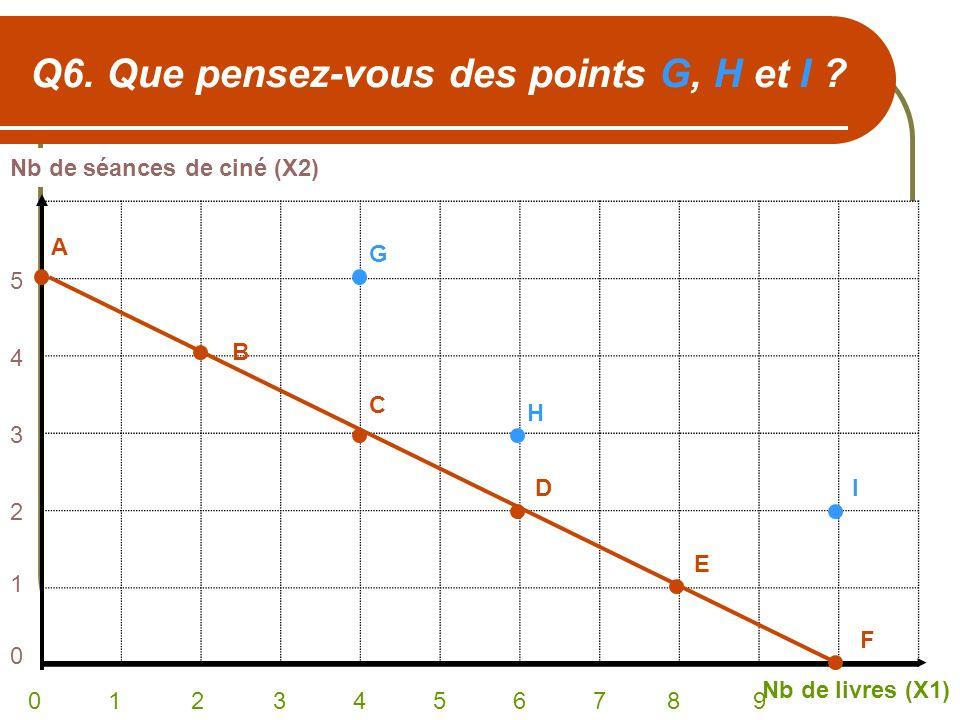 Q6. Que pensez-vous des points G, H et I