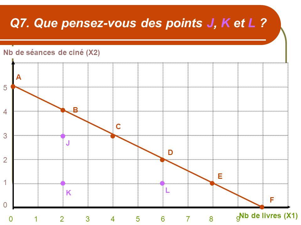 Q7. Que pensez-vous des points J, K et L