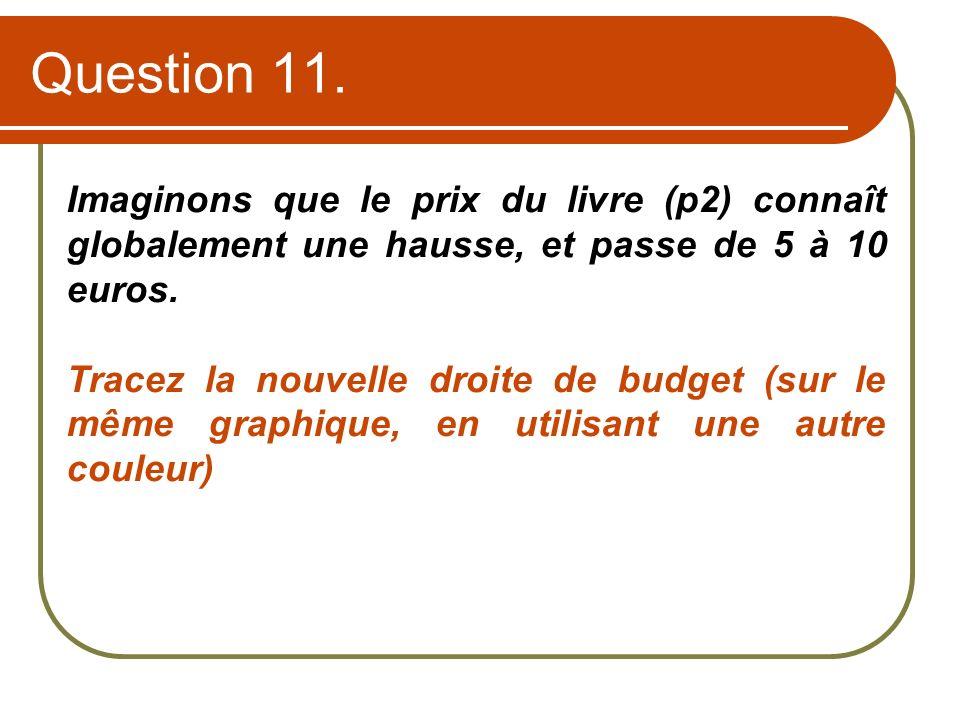 Question 11. Imaginons que le prix du livre (p2) connaît globalement une hausse, et passe de 5 à 10 euros.