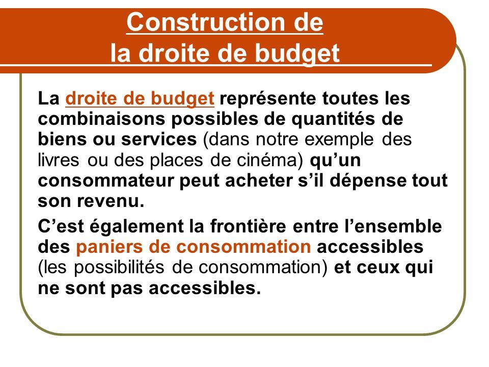Construction de la droite de budget