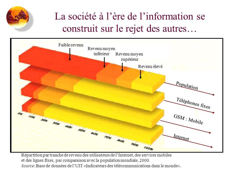 La société à l'ère de l'information se construit sur le rejet des autres…