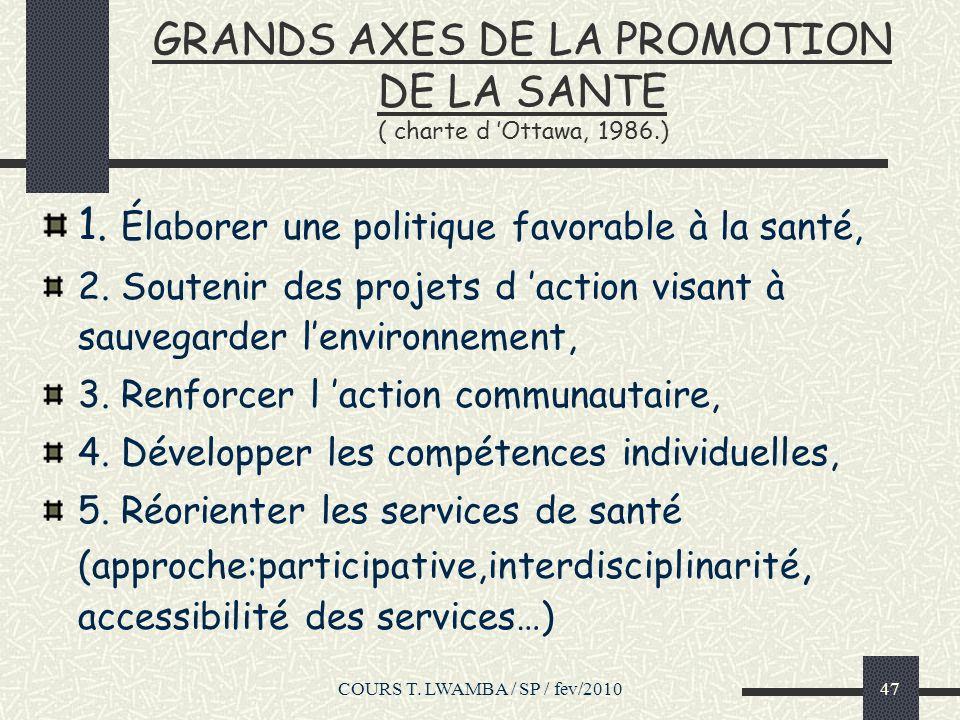 GRANDS AXES DE LA PROMOTION DE LA SANTE ( charte d 'Ottawa, 1986.)