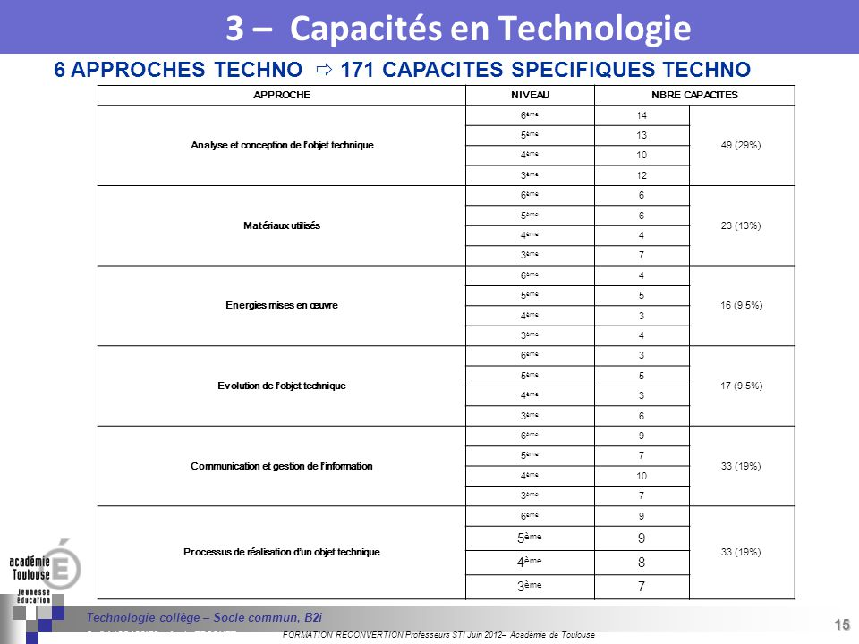 3 – Capacités en Technologie