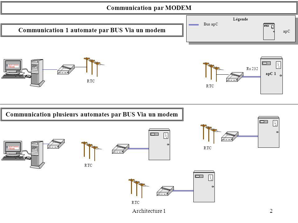 Communication par MODEM