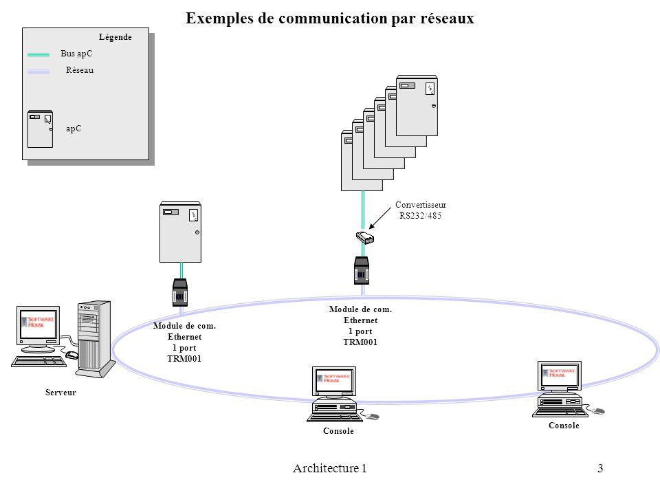 Exemples de communication par réseaux