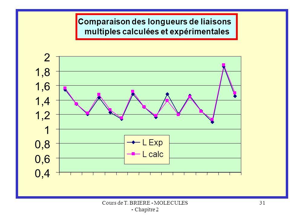 Cours de T. BRIERE - MOLECULES - Chapitre 2