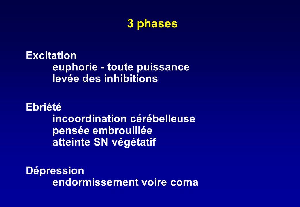 3 phases Excitation euphorie - toute puissance levée des inhibitions