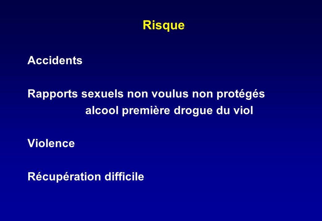 Risque Accidents Rapports sexuels non voulus non protégés