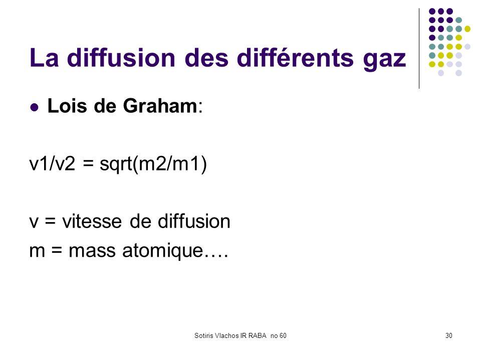 La diffusion des différents gaz