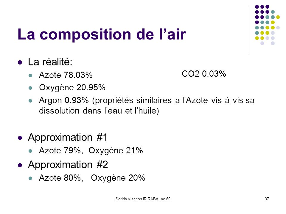 La composition de l'air