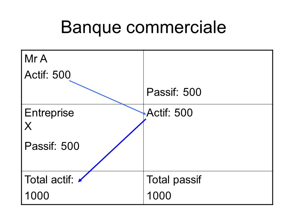 Banque commerciale Mr A Actif: 500 Passif: 500 Entreprise X