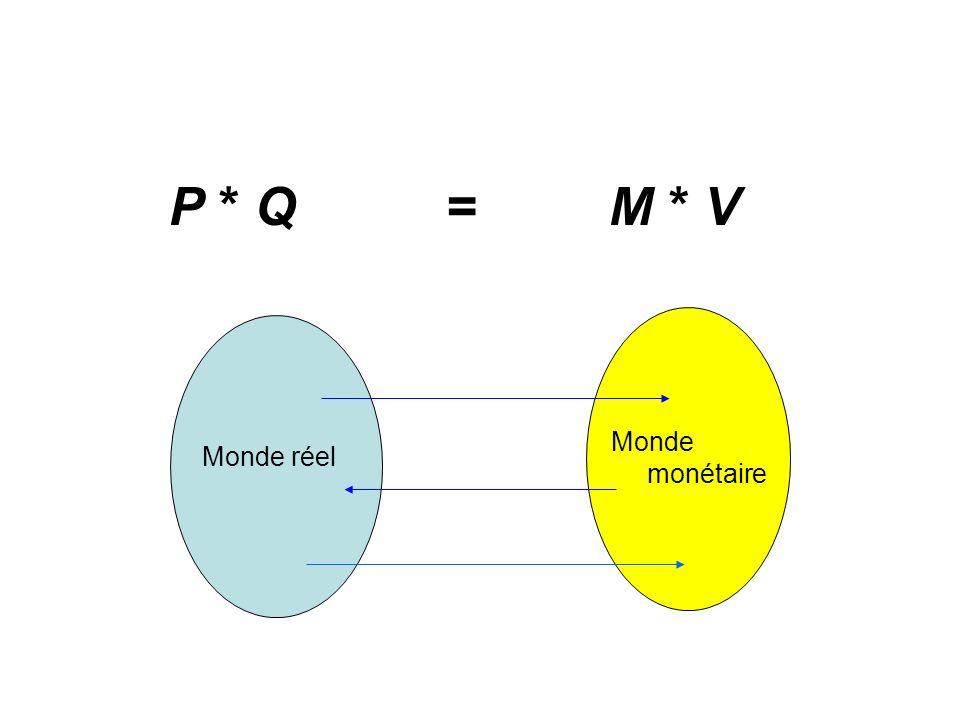 P * Q = M * V Monde monétaire Monde réel