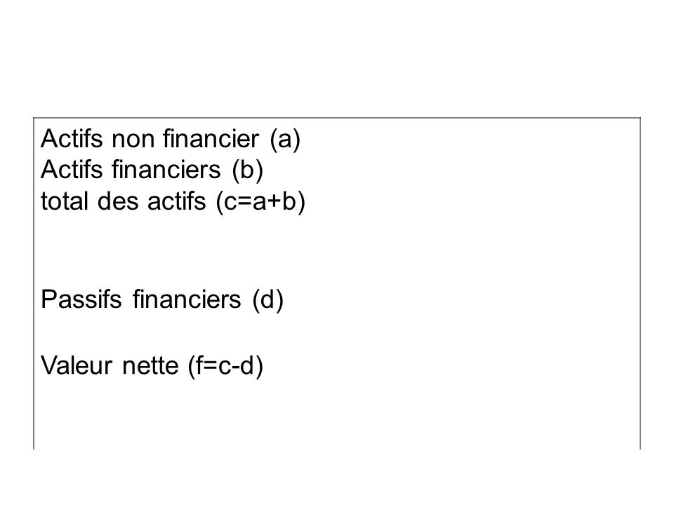 Actifs non financier (a)
