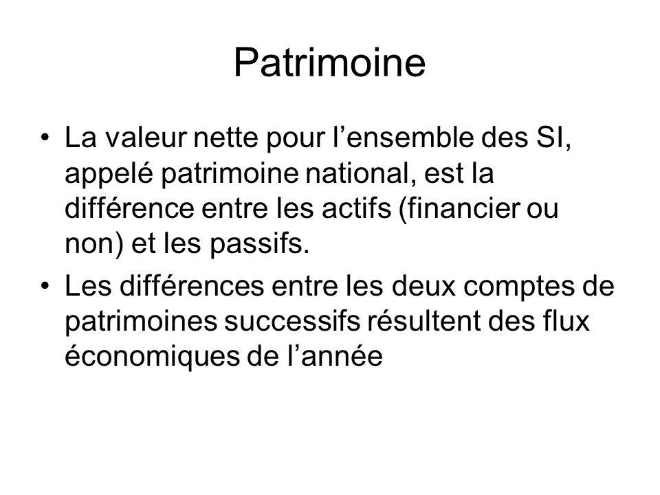 Patrimoine La valeur nette pour l'ensemble des SI, appelé patrimoine national, est la différence entre les actifs (financier ou non) et les passifs.