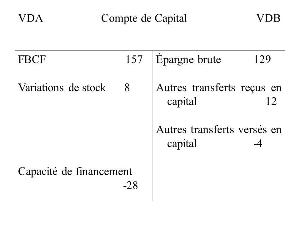 VDA Compte de Capital VDB