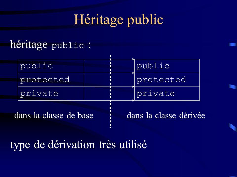 Héritage public héritage public : type de dérivation très utilisé