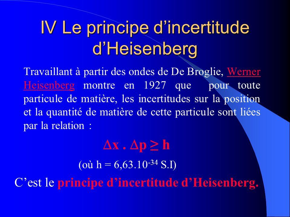 IV Le principe d'incertitude d'Heisenberg