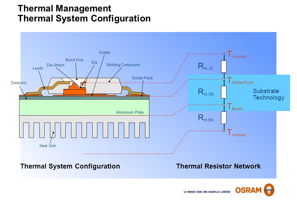 Thermal Management Thermal System Configuration
